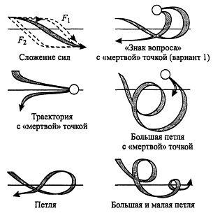 петли и спирали